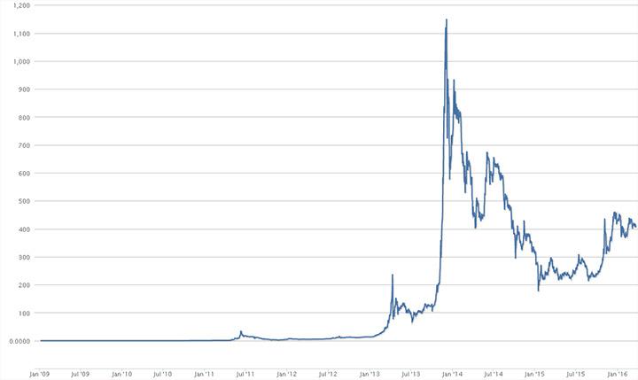 grafic_ceny_bitcoin