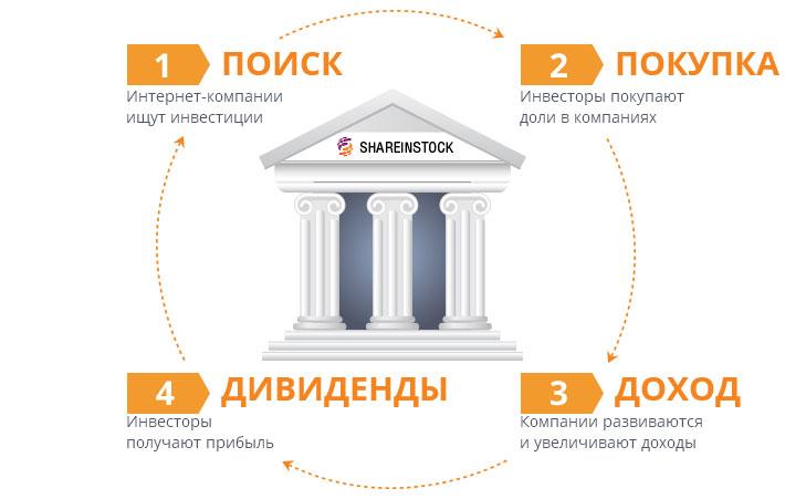 Как работает инвестирование в ShareInStock