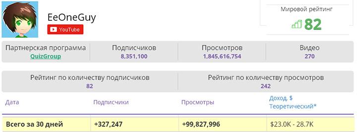 Сколько зарабатывает Ивангай
