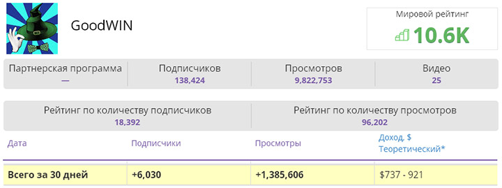 Сколько зарабатывает средний русский канал на YouTube