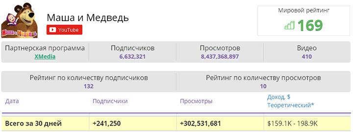 "Сколько зарабатывает канал ""Маша и медведь"""