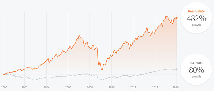 На сколько выросли цены на недвижимость в Англии: