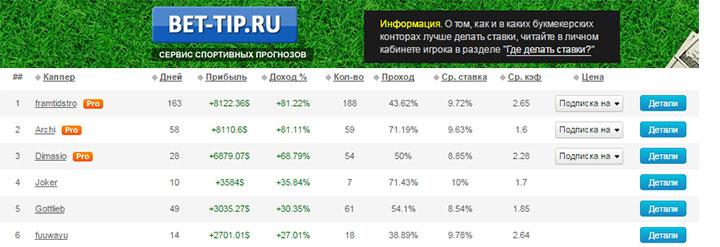 bet-trip - сервис экспертов по ставкам на футбол