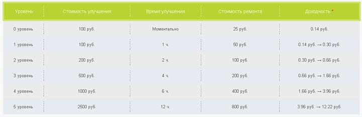Таблица доходности игры banking game