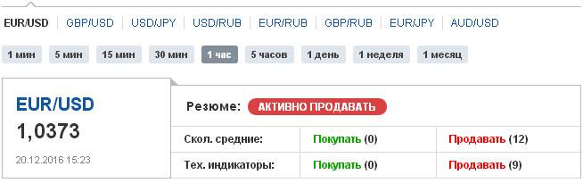 технический анализ валютной пары от лучшего сайта в России