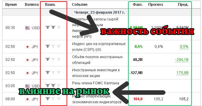 Экономический календарь для торговли на бинарных опционах