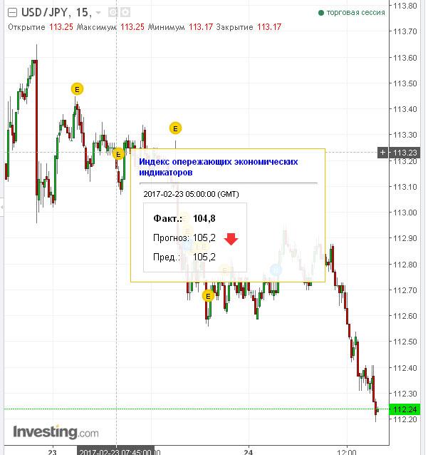 как новости отразились на курсе валют USD/JPY