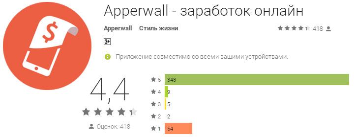 Отзывы о приложении Apperwall