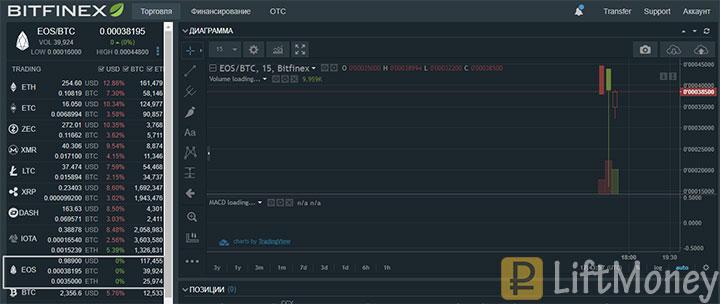 BitFinex обзор биржи