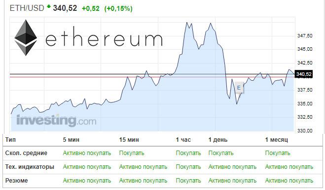 курс криптовалюты ethereum для покупки