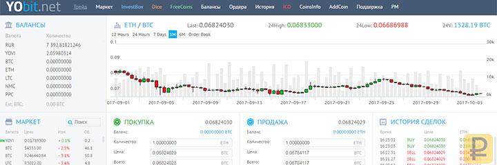 как работает биржа yobit.net