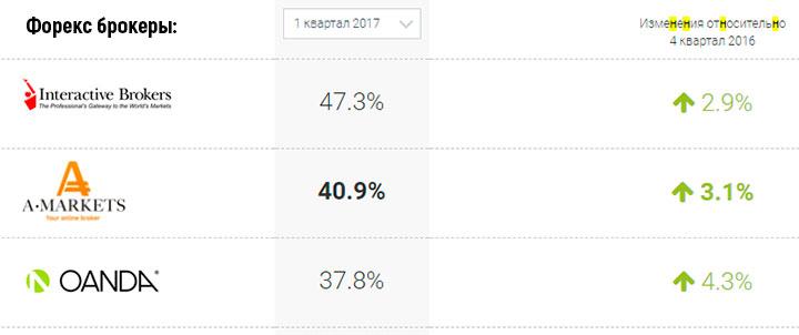 amarkets статистика форекс брокеров