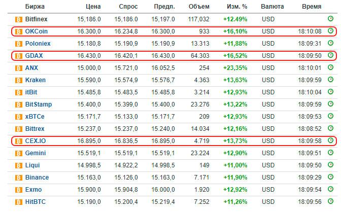 цена на биржах криптовалют на биткоин