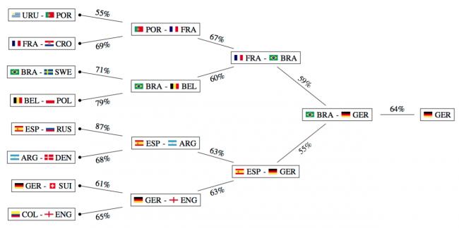 прогноз чемпионата мира по футболу 2018