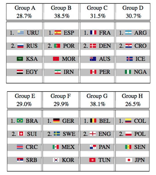 выход стран из групп чемпионата мира по футболу