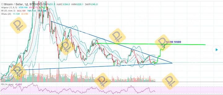 график биткоин и прогнозы