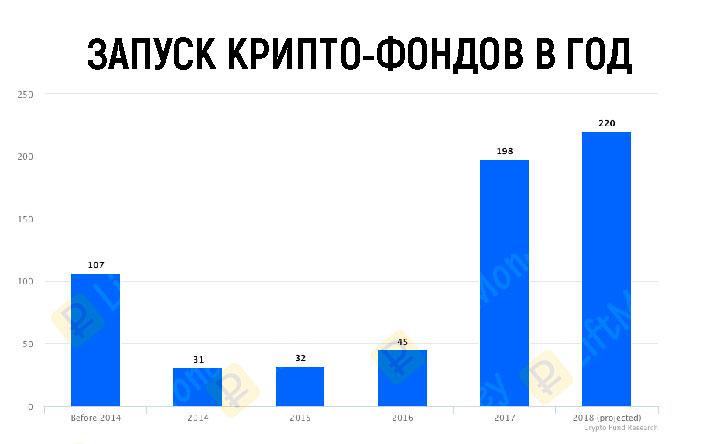 запуск крипто-фондов в год