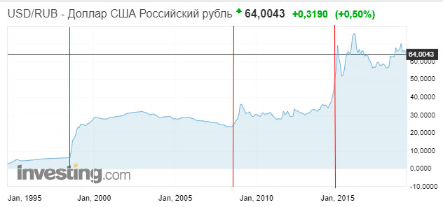 график цены usd rub