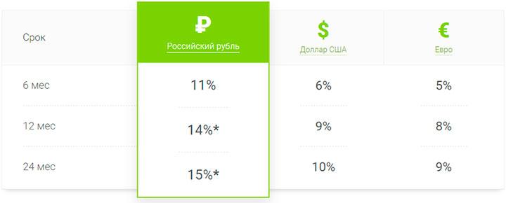 мфо moneyman - пример инвестирование в микрофинансовую организацию